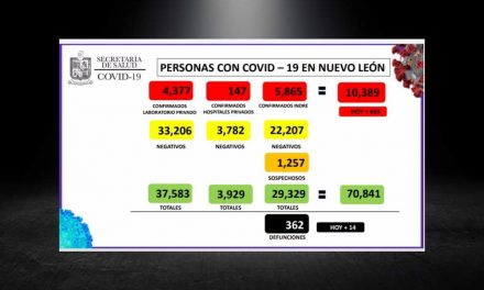 REBASA NUEVO LEÓN LOS 10 MIL CASOS POR COVID-19.