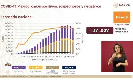 MÉXICO SUPERA LOS 517 MIL CASOS DE COVID19