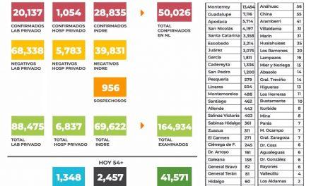 NUEVO LEÓN, CON MORTALIDAD ELEVADA REGISTRA PROMEDIO DE MÁS DE 50 DEFUNCIONES DIARIAS